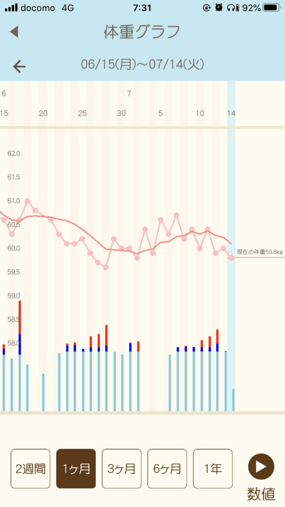 お酒をやめないダイエット1ヶ月の体重変化