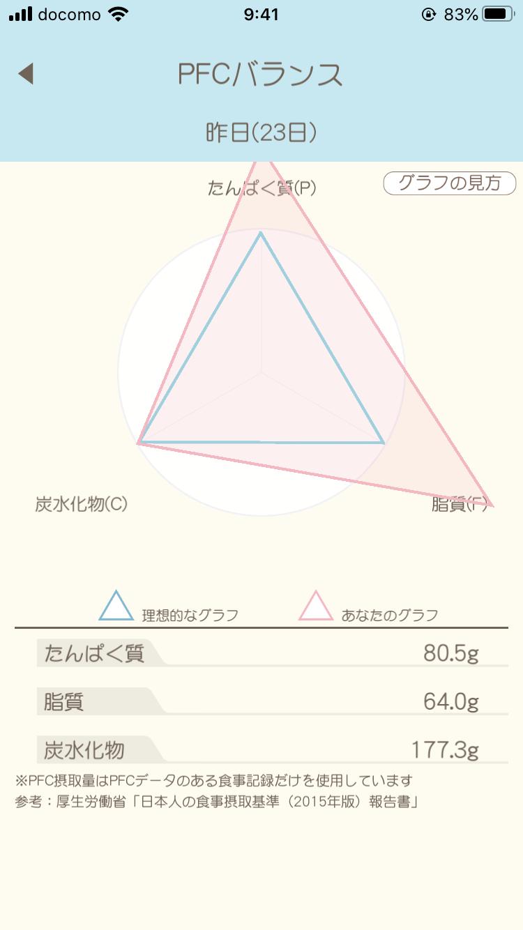 カロリDietのPFCバランスグラフ