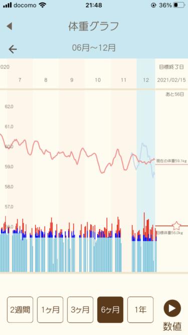 筋トレ1か月間継続してウエスト−3cm!腹筋メニューと糖質増やした食事のこと【ダイエット6か月目】